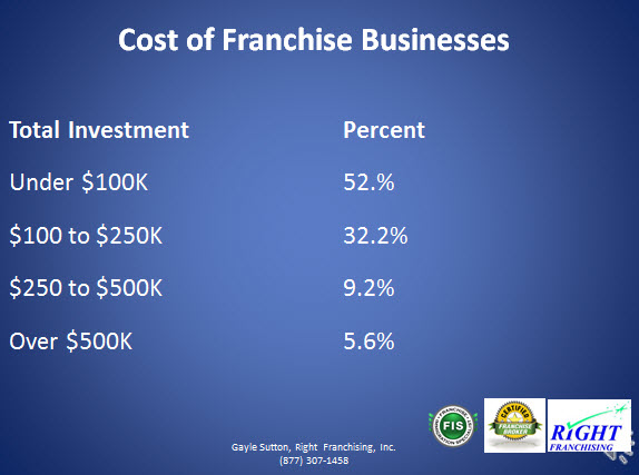 Cost of Franchise Businesses graphic